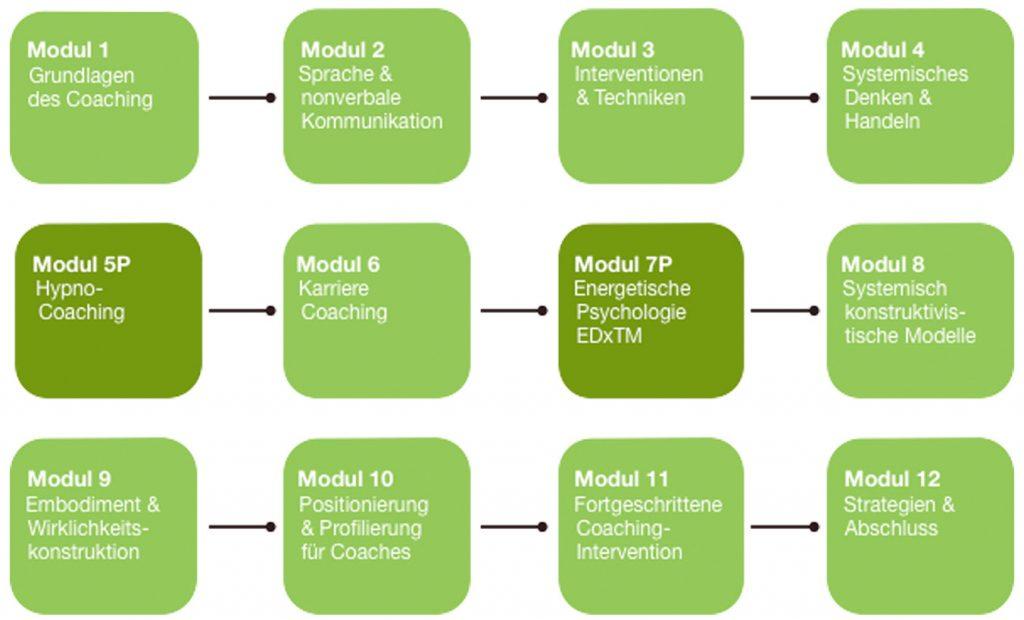 Übersicht zu den Modulen der Personal Coaching Ausbildung der Coaching Akademie Berlin
